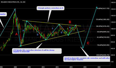 RELIANCE: Reliance Industries Ltd Triangle Pattern Weekly