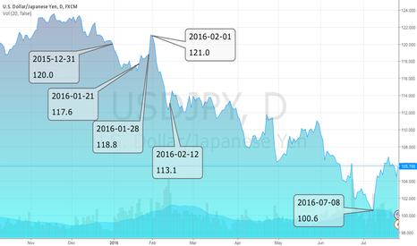 USDJPY: USD/Yen since QQE with negative interest rate