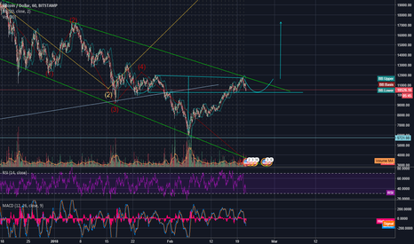 BTCUSD: One possible way for BTC