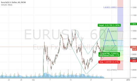 EURUSD: Long Euro Usd the way i see