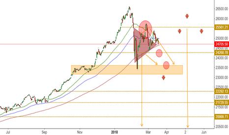 DJI: Remember on Dow Jones, I'm still bearish
