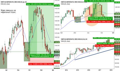 SN.: Покупка акций Smith & Nephew