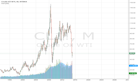 CL1!: Cude Oil WTI, NYMEX 1985-2015FEB