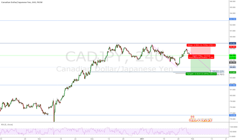 CADJPY: CADJPY Possible Harmonic Move?