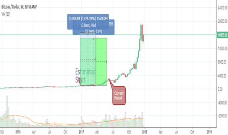 BTCUSD: BTC Beginners Evaluation - First Two Bull Runs vs Current