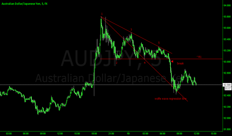 AUDJPY: AUDJPY TRIANGLE BREAK