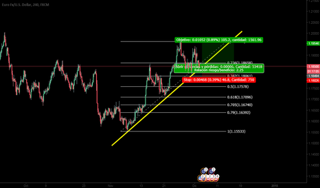 EURUSD: EUR/USD Largo