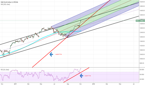 DAX: possible short on break of red support line