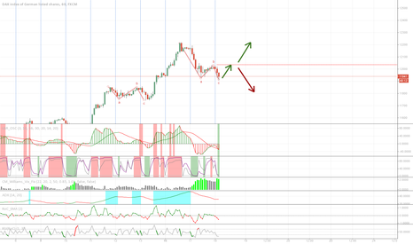 GER30: DAX: another abc retracement done?