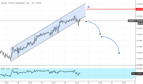 CHFJPY: CHFJPY Spekulatif Sell