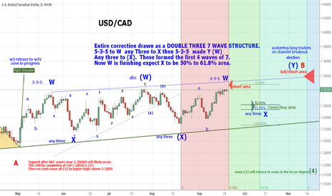 USDCAD: USD/CAD DOUBLE THREE FORMATION