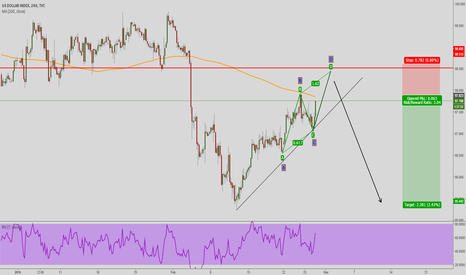 DXY: DXY AB=CD PATTERN