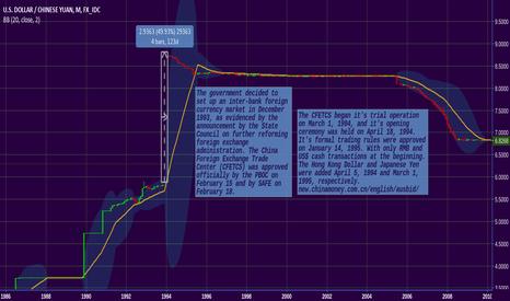 USDCNY: Yuan history.