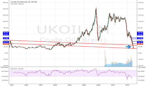 UKOIL: This is the most pessimistic scenario