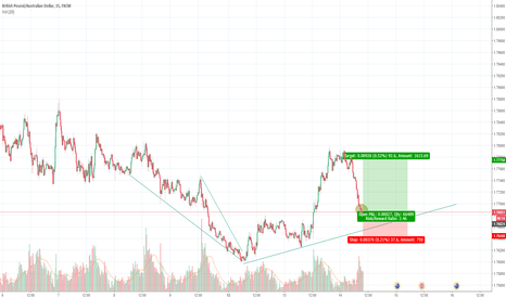 GBPAUD: GBPAUD March 14: Now looking for possible long
