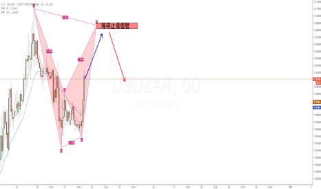 USDZAR: USDZAR利率決議前看空蝙蝠型態交易計畫