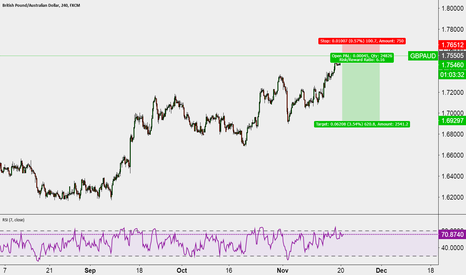 GBPAUD: Short opportunity