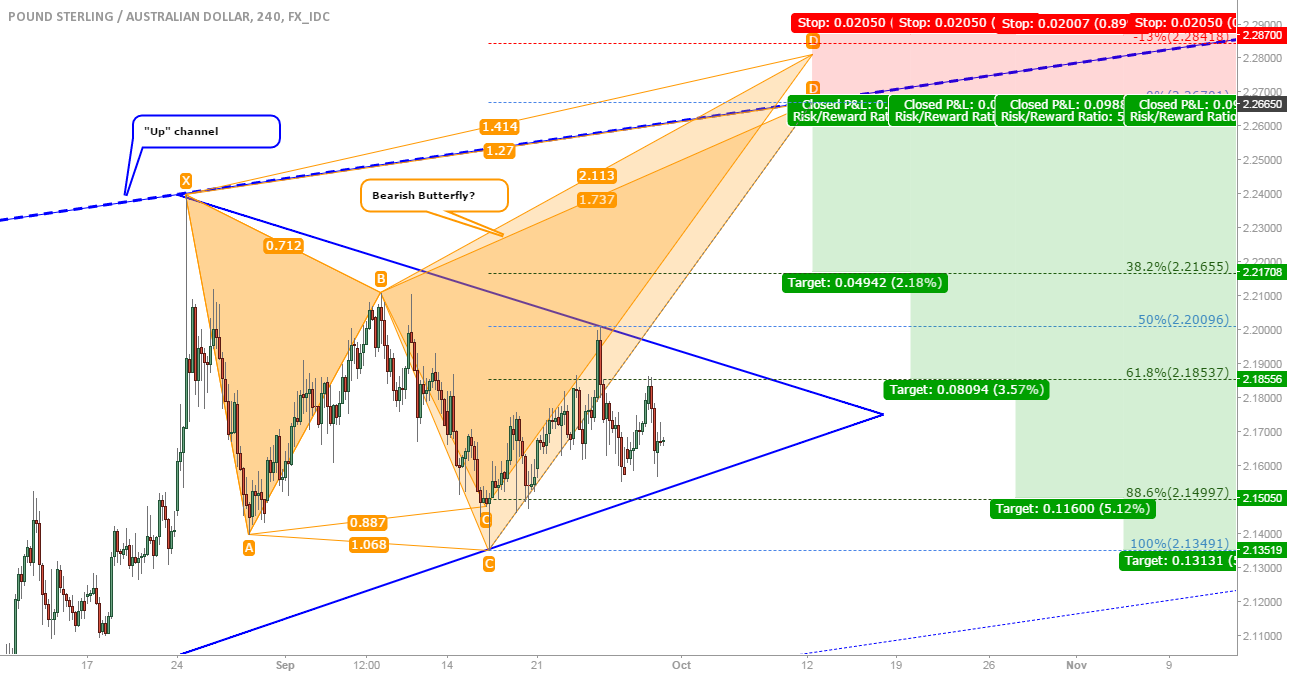 GPB/AUD: Possible bearish butterflies, very early stage...