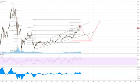 CN50USD: all the market will fall hardly soon