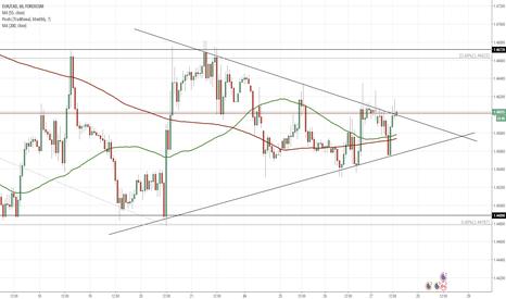 EURCAD: EUR/CAD 1H Chart: Triangle