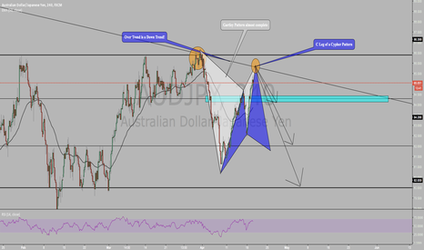 """AUDJPY: Will """"jpy""""downtrend continue ?!?"""