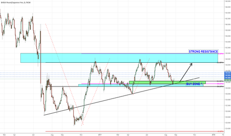 GBPJPY: GBPJPY DAILY ANALYSIS (POTENTIAL BUY)