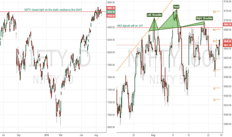 NIFTY: H&S figure on NIFTY?