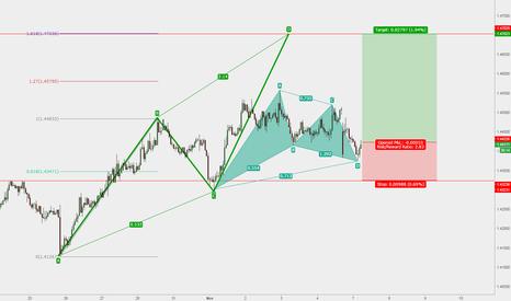 EURAUD: EURAUD Gartley Pattern Buy Signal