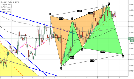 XAUUSD: GOLD- CYPHER COMPLIMENT BUTTERFLY