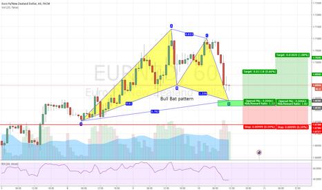 EURNZD: EUR/NZD Bullish Bat Pattern. 60 Min