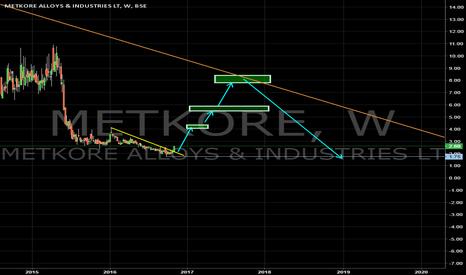 METKORE: Metkore to trend line