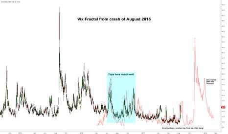 VIX: $VIX compared to 2015
