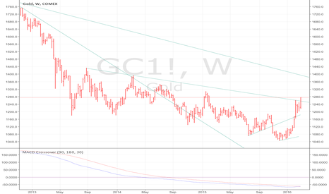 GC1!: GOLD bullish signal