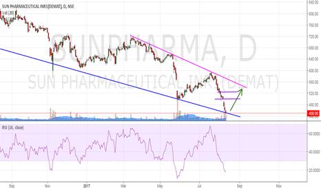 SUNPHARMA: SunPharma : will it retrace ?