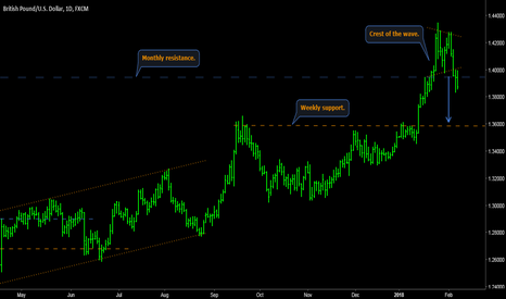 GBPUSD: GBPUSD - Daily short: crest of the wave at monthly resistance.