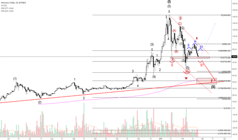 ETHUSD: ETHUSD - Market overview...