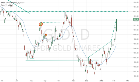 GLD: Gold Short
