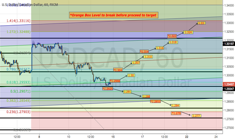 USDCAD: USDCAD Trading Plan on H1