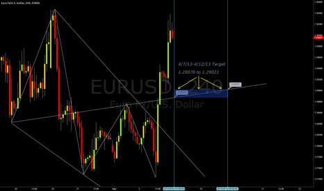 EURUSD: Following the horrible US data, Weekly outlook changed