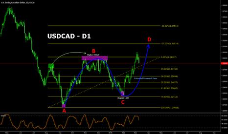 USDCAD: USDCAD still possible to go higher!