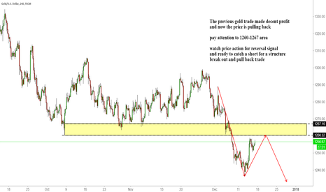 XAUUSD: GOLD new potential short zone