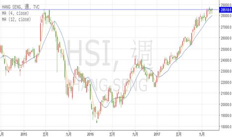 HSI: 繁體版TradingView熱門品項