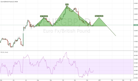 EURGBP: EURGBP possible H&S formation?