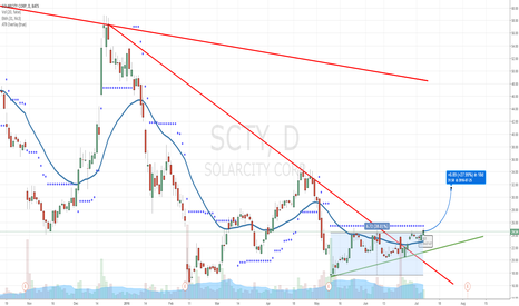 SCTY: Solar City Long for short squeeze