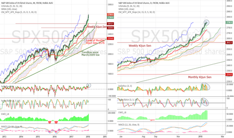 SPX500: Going vertical - notes about a maniac market #SPX $ES