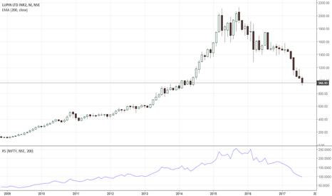 LUPIN: Long term buy