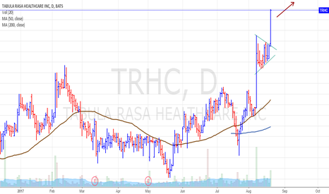 TRHC: $TRHC bullish pattern