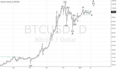 BTCUSD: $BTCUSD New high above 1100, then crash.
