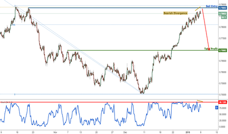 AUDUSD: AUDUSD forming a nice reversal at key resistance, time to short