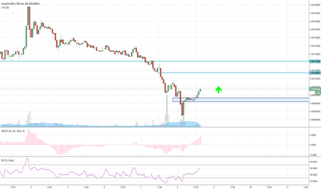 GAMEBTC: Up in short-term (it could be up for long -term also !)